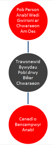 Mission Diagram (welsh)